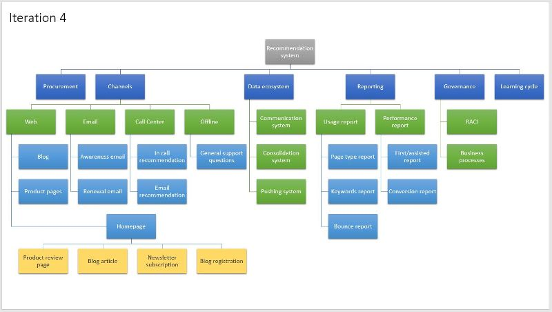 How to create a product oriented breakdown structure