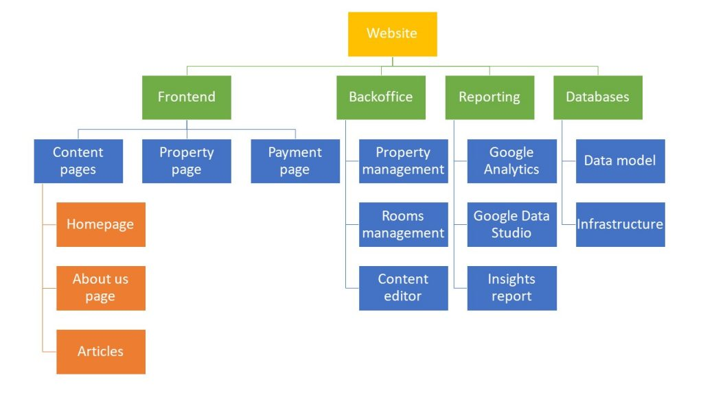how-to-create-project-planning-in-agile-projects-WBS-rooms-rental